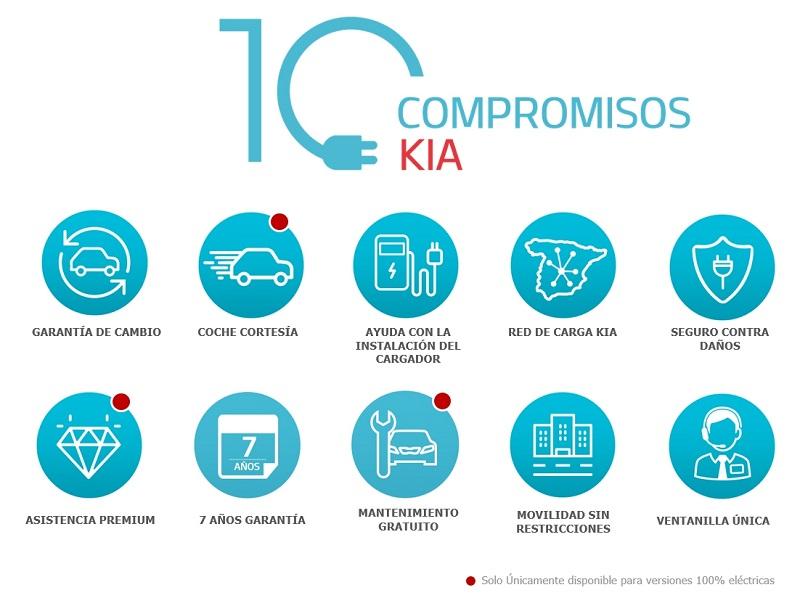 """""""10 COMPROMISOS KIA"""" PARA COMPRADORES DE VEHÍCULOS ELÉCTRICOS E HÍBRIDOS ENCHUFABLES"""