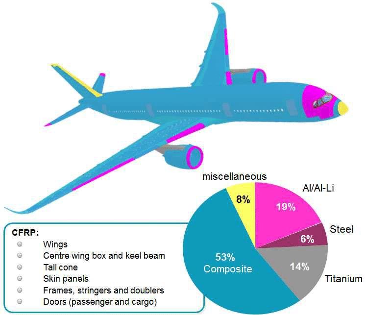 fibra_carbono_airbus_A350_autofm_rivekids