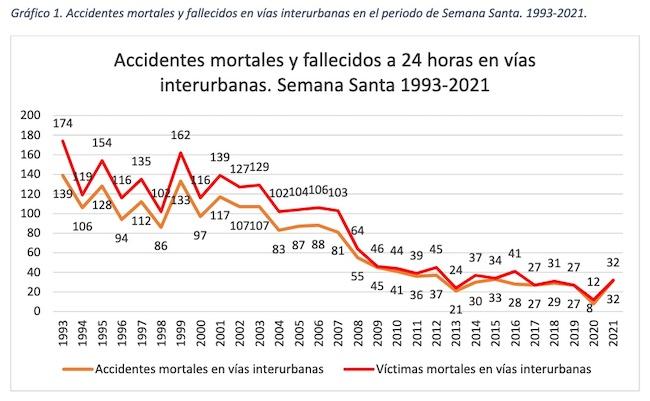 Historico_accidente_trafico_semana_santa_autofm_rivekids