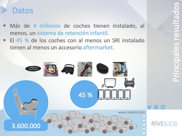 4_millones_coches_sri_accesorios_españa_Rivekids_autofm_7