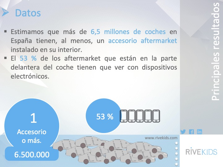 6_millones_coches_accesorios_españa_rivekids_autofm_6